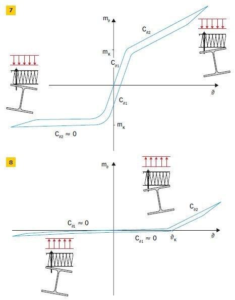 RYS. 7–8. Idealizacja eksperymentalnych charakterystyk mϑ–ϑ połączenia płatew–płyta warstwowa: przy obciążeniu dociskającym (7) i przy obciążeniu unoszącym (8)