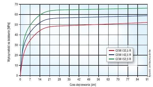 Rys. Przykładowe krzywe narastania wytrzymałości zapraw z cementów portlandzkich CEM I o różnej wytrzymałości