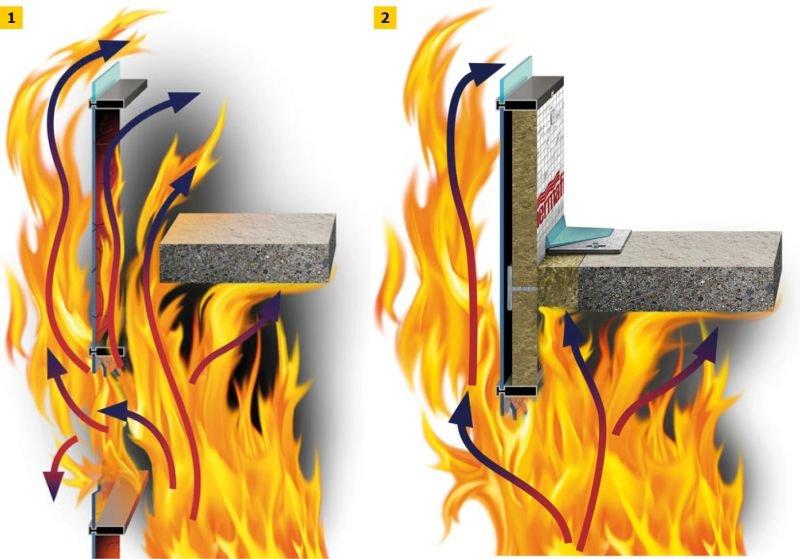 RYS. 1–2. Schemat działania pasa międzykondygnacyjnego podczas pożaru: bez zapewnienia szczelności i izolacyjności ogniowej w obrębie połączenia stropu ze ścianą (1), z zapewnieniem szczelności i izolacyjności ogniowej w obrębie połączenia stropu ze ścia.