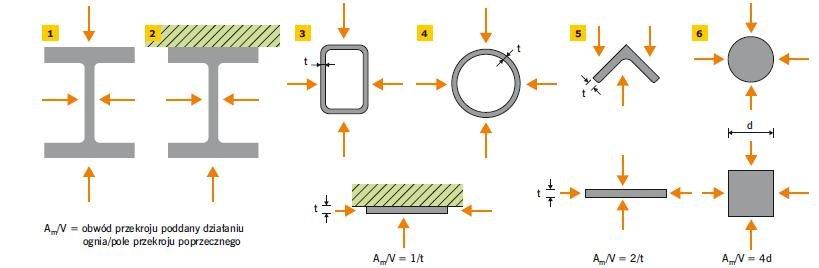 Rys. 1–6. Przykłady wskaźnika ekspozycji oraz sposobu wyznaczania powierzchni Am i Ab nieosłoniętych elementów stalowych