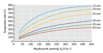 Rys. 17. Przykładowy wykres dotyczący zabezpieczenia przeciwogniowego wykonanego za pomocą płyt