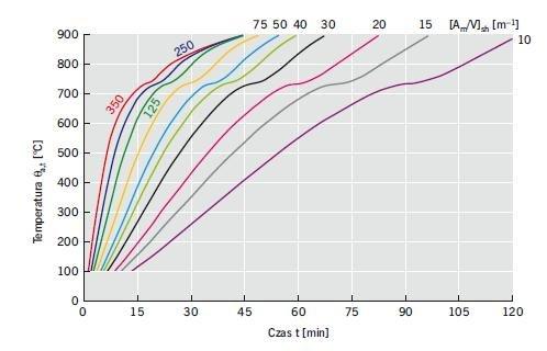 Rys. 18. Nomogramy temperatur stali a,t w funkcji czasu t (obliczone w odniesieniu do standardowej krzywej ekspozycji pożarowej) elementów stalowych bez izolacji ogniochronnej, przy ich różnych wartościach współczynnika przekroju [Am/V]sh