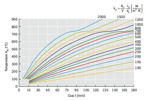 Rys. 19. Nomogramy temperatur stali θa,t w funkcji czasu t (obliczone w odniesieniu do standardowej krzywej ekspozycji pożarowej) stalowych elementów osłoniętych izolacją ogniochronną, przy różnych wskaźnikach izolacyjności przekroju kp