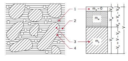 Rys. 1. Składniki gruntu; 1 – pęcherzyki powietrza, 2 – woda wolna, 3 – cząstki stałe, 4 – woda wolna