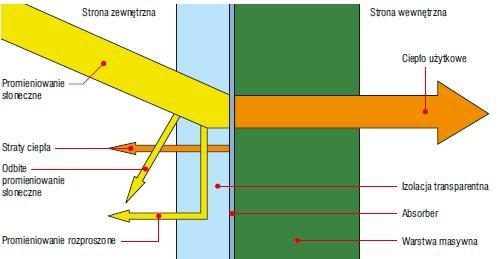 Rys. 1. Struktura bilansu cieplnego ściany z izolacją transparentną