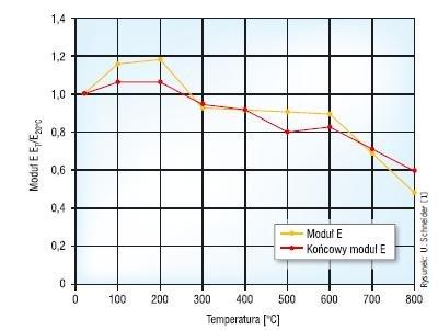 Rys. 1. Zmiany modułu odkształcalności w zależności od temperatury