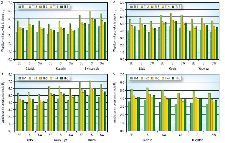 Rys. 2–5. Współczynnik pozyskania ciepła ściany z izolacją transparentną w korzystnych regionach helioenergetycznych (por. tabela 1): nadmorskim (2), świętokrzysko-sandomierskim (3), śląsko-mazowieckim (4), podlasko-lubelskim (5)