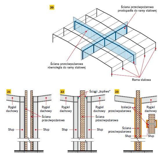 Rys. 20–23. Przykłady zabezpieczeń pionowych: usytuowanie ścian przeciwpożarowych w stosunku do stalowych ram w budynku halowym oraz ich rozwiązań konstrukcyjnych (20), zdwojenie słupów oraz ścian przeciwpożarowych (21), zdwojenie słupów ze ścianą przeci.