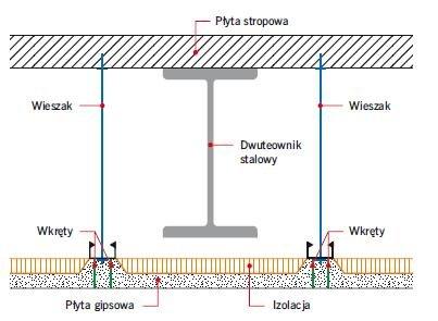 Rys. 24. Zabezpieczenie ogniochronne stalowych belek nośnych stropu za pomocą sufitu podwieszonego