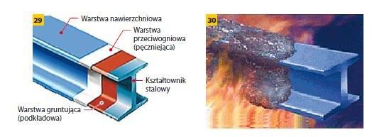 Rys. 29–30. Zabezpieczenie ogniochronne farbą pęczniejącą: układ warstw (29) oraz widok elementu stalowego zabezpieczonego farbą pęczniejącą podczas pożaru (30)