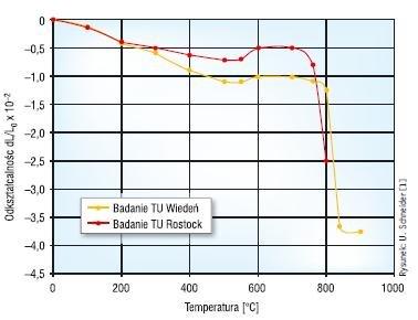 Rys. 2. Odkształcalność betonu komórkowego pod wpływem wysokich temperatur