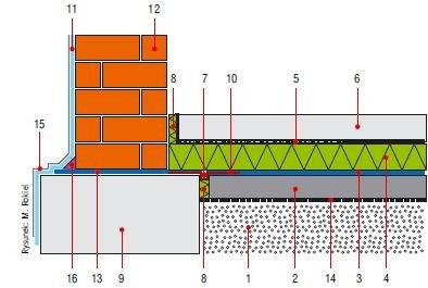 Rys. 3. Izolacja przeciwwilgociowa fundamentów budynku podpiwniczonego: 1 – żwir płukany, 2 – płyta posadzki, 3 – izolacja posadzki z masy KMB, 4 – termoizolacja, 5 – warstwa rozdzielająca, np. folia PE, 6 – jastrych dociskowy, 7 – sznur dylatacyjny, 8 .