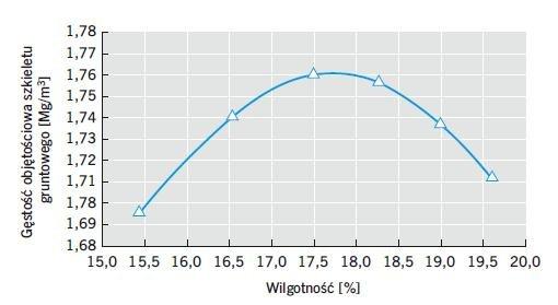 Rys. 3. Zależność gęstości szkieletu od wilgotności – wykres zagęszczalności
