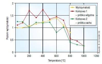 Rys. 3. Zmiany wytrzymałości na ściskanie w funkcji działania temperatury