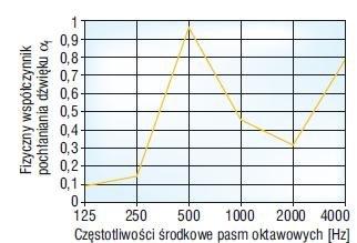 Rys. 4. Charakterystyka pochłaniania dźwięku – keramzytobeton IV