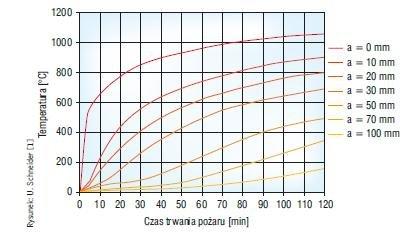 Rys. 4. Rozkład temperatur w ścianie z betonu komórkowego o klasie gęstości 400