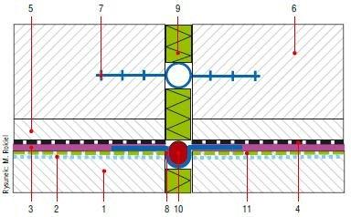 Rys. 4. Uszczelnienie dylatacji w płycie dennej przy obciążeniu wodą: 1 – konstrukcyjny beton podkładowy, 2 – wyrównanie powierzchni i uzupełnienie ubytków przy krawędziach dylatacji systemową zaprawą cementową, np. typu PCC, 3 – przeciwwodna izolacja z.