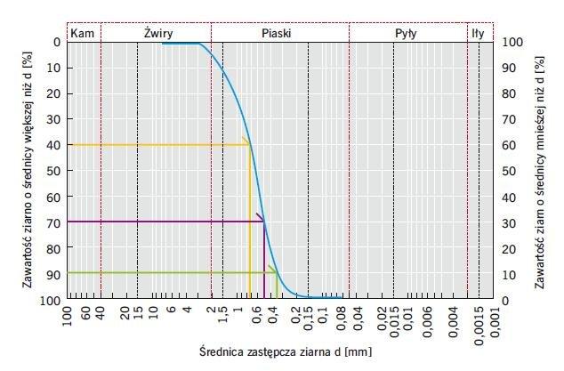 Rys. 4. Wykres uziarnienia gruntu i średnice miarodajne