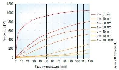 Rys. 5. Rozkład temperatur w ścianie z betonu komórkowego o klasie gęstości 600