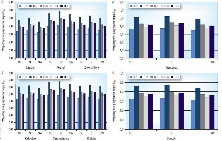 Rys. 6–9. Współczynnik pozyskania ciepła ściany z izolacją transparentną w mało korzystnych regionach helioenergetycznych (por. tabela 1): wielkopolskim (6), górnośląskim (7), warszawskim (8), suwalskim (9)