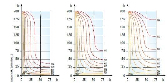 Rys. 6. Izotermy w przekroju w nadprożu z betonu komórkowego