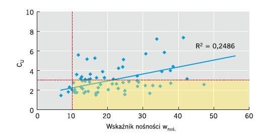 Rys. 8. Zależność między wskaźnikiem CU a wskaźnikiem nośności