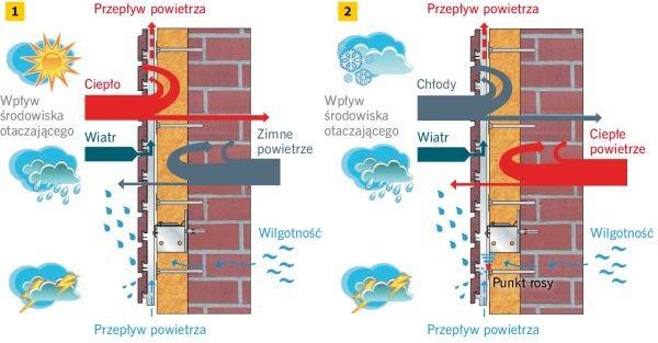 RYS. 1–2. Elewacja wentylowana w lecie (1) i w zimie (2) – schemat ideowy