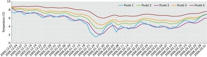 RYS. 10. Wartości temperatur w poszczególnych punktach pomiarowych na przełomie zimy 2005/2006 dla wariantu ocieplenia pokazanego na RYS. 4;