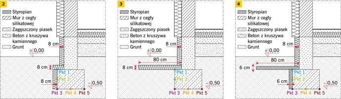 RYS. 2–4. Propozycje ociepleń fundamentów polistyrenem ekstrudowanym: ściany fundamentowej i ławy fundamentowej gr. 8 cm (2), ściany fundamentowej i gruntu na szerokość minimum 80 cm od ściany fundamentowej, gr. 8 cm (3) oraz ściany fundamentowej gr. 8 .