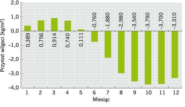 RYS. 2. Przykładowe wyniki obliczeń przyrostu wilgotności stropodachu wentylowanego; rys.: [5]