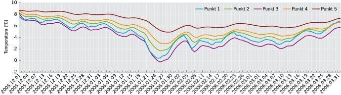 RYS. 8. Wartości temperatur w poszczególnych punktach pomiarowych na przełomie zimy 2005/2006 dla wariantu ocieplenia pokazanego na RYS. 2;