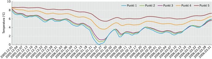 RYS. 9. Wartości temperatur w poszczególnych punktach pomiarowych na przełomie zimy 2005/2006 dla wariantu ocieplenia pokazanego na RYS. 3;