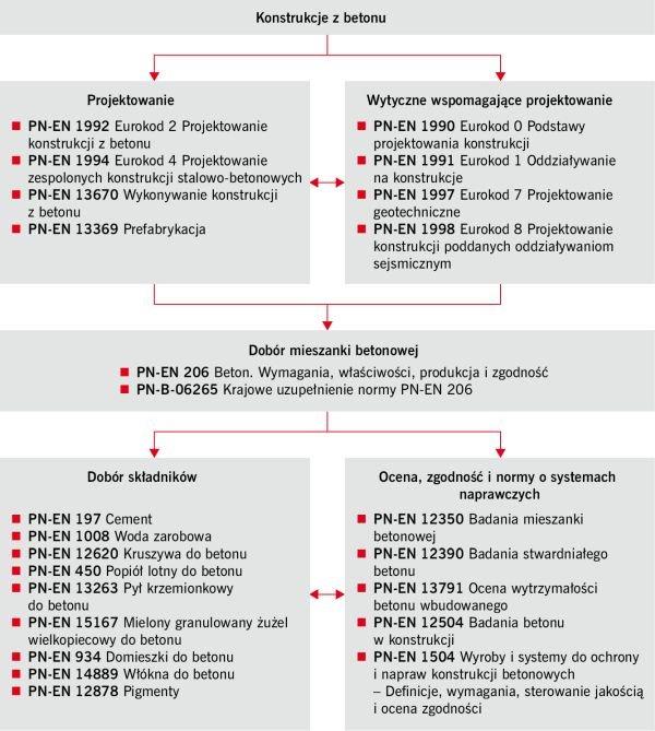 RYS. Normy konstrukcyjne i materiałowe stosowane do konstrukcji z betonu w Polsce