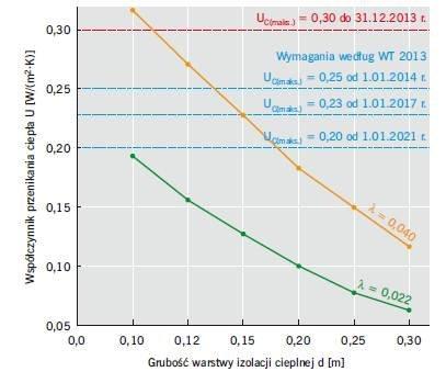 RYS. 5. Wpływ wartości współczynnika przewodzenia ciepła λ na wartość współczynnika przenikania ciepła U w odniesieniu do ściany dwuwarstwowej
