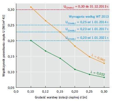 RYS. 6. Wpływ wartości współczynnika przewodzenia ciepła λ na wartość współczynnika przenikania ciepła U w odniesieniu do ściany trójwarstwowej