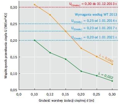 RYS. 7. Wpływ wartości współczynnika przewodzenia ciepła λ na wartość współczynnika przenikania ciepła U w odniesieniu do ściany szczelinowej