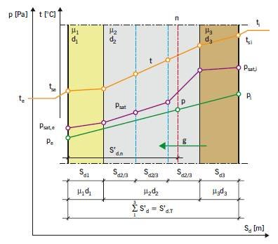 RYS. 8. Parametry charakterystyczne przegrody w zakresie oceny ryzyka kondensacji międzywarstwowej;
