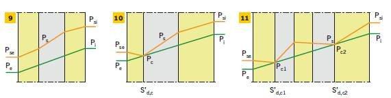 RYS. 9–11. Ocena ryzyka występowania kondensacji międzywarstwowej w przegrodzie: ryzyko kondensacji międzywarstwowej nie występuje (wykresy nie przecinają się) (9), ryzyko kondensacji międzywarstwowej występuje (wykresy przecinają się) (10–11)