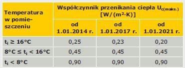 TABELA 1. Wartości maksymalne współczynnika przenikania ciepła Uc(maks.) ścian zewnętrznych