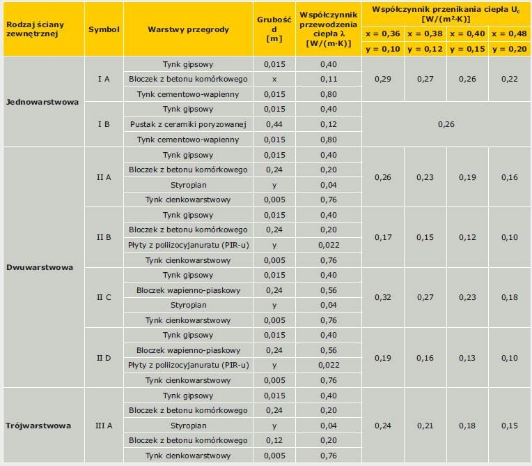 TABELA 2. Wyniki obliczeń wartości współczynnika przenikania ciepła Uc [W/(m2·K)] według normy PN-EN ISO 6946:2008 [7]