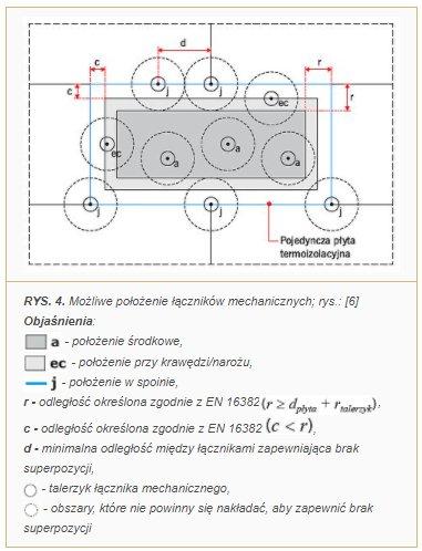 RYS. 4. Możliwe położenie łączników mechanicznych; rys.: [6]