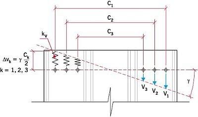 RYS. 4. Rozkład przemieszczeń Δvk i sił Vk działających na łączniki płyty warstwowej tworzącej tarczę ścinaną