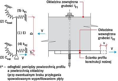 RYS. 9. Model mechaniczny połączenia płyty warstwowej z konstrukcją nośną; 1 – sztywność giętna rdzenia łącznika EI, 2 – sztywność rotacyjna zamocowania łba łącznika Chead, 3 – sztywność rotacyjna zamocowania trzpienia łącznika w elemencie podpierający.