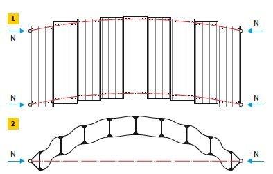 RYS. 1–2. Model mechaniczny współpracy płyt warstwowych z konstrukcją nośną: ściskany osiowo pręt dwugałęziowy o sztywnych przewiązkach (1) i deformacja układu dwóch ściskanych osiowo prętów stężonych płytami sztywnymi o podatnych połączeniach (2)