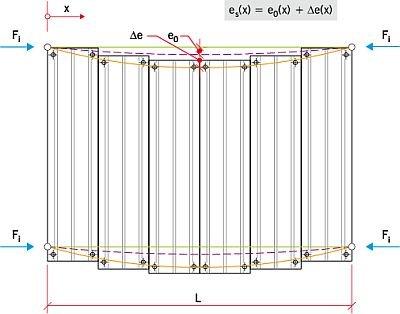 RYS. 10. Przemieszczenia osi belek stabilizowanych płytami warstwowymi: początkowe e0(x), przyrosty Δe(x) i całkowite es(x)