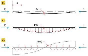 RYS. 11–13. Imperfekcja wstępna e0(x) elementu stabilizowanego oraz alternatywne formy zastępczego obciążenia imperfekcyjnego qi(x) i mi(x)
