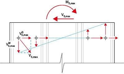 RYS. 14. Miarodajna siła wypadkowa VS,max działająca na łącznik płyty warstwowej
