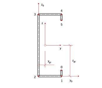 RYS. 16. Profil zastępczy złożony ze ścianek płaskich