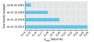 Rys. 5. Wymagania dotyczące izolacyjności cieplnej stropodachów nad pomieszczeniami ogrzewanymi (ti >16°C) zawarte w Rozporządzeniu z dnia 12 kwietnia 2002 r. w sprawie warunków technicznych, jakim powinny odpowiadać budynki i ich usytuowanie [2] oraz zm.