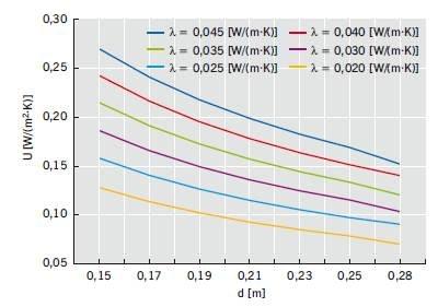 Rys. 6. Zależność między grubością termoizolacji o różnej wartości współczynnika l [W/(m·K)] a uzyskaną obliczeniowo wartością współczynnika przenikania ciepła U [W/(m2·K)] w odniesieniu do stropodachów szczelinowych izolowanych nad lub pod krokwiami